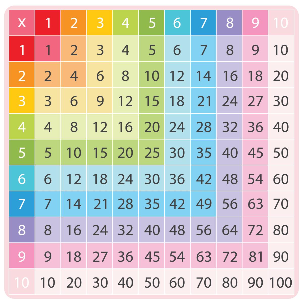 Wandtattoo Regenbogen Multiplikationstabelle Wandtattoos Kinder Zimmer Madchen Ambiance Sticker